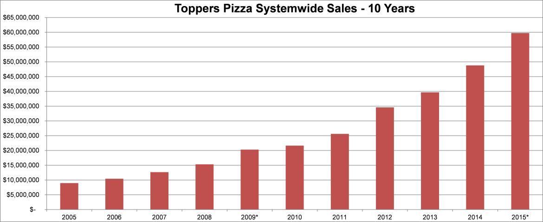 systemwide sales